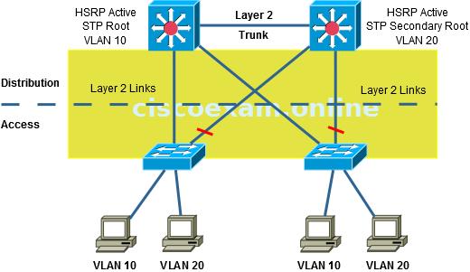 CCDA EXAM 200-310 Designing for Cisco Internetwork Solutions